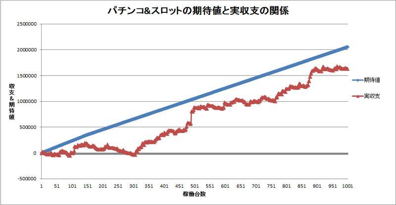 プラスの期待値を追いかけた時のスランプグラフ