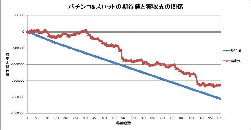 マイナスの期待値を追いかけた時のスランプグラフ