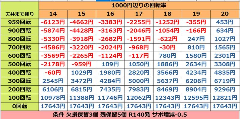 Pフィーバーアイドルマスター ミリオンライブ!遊タイム期待値表