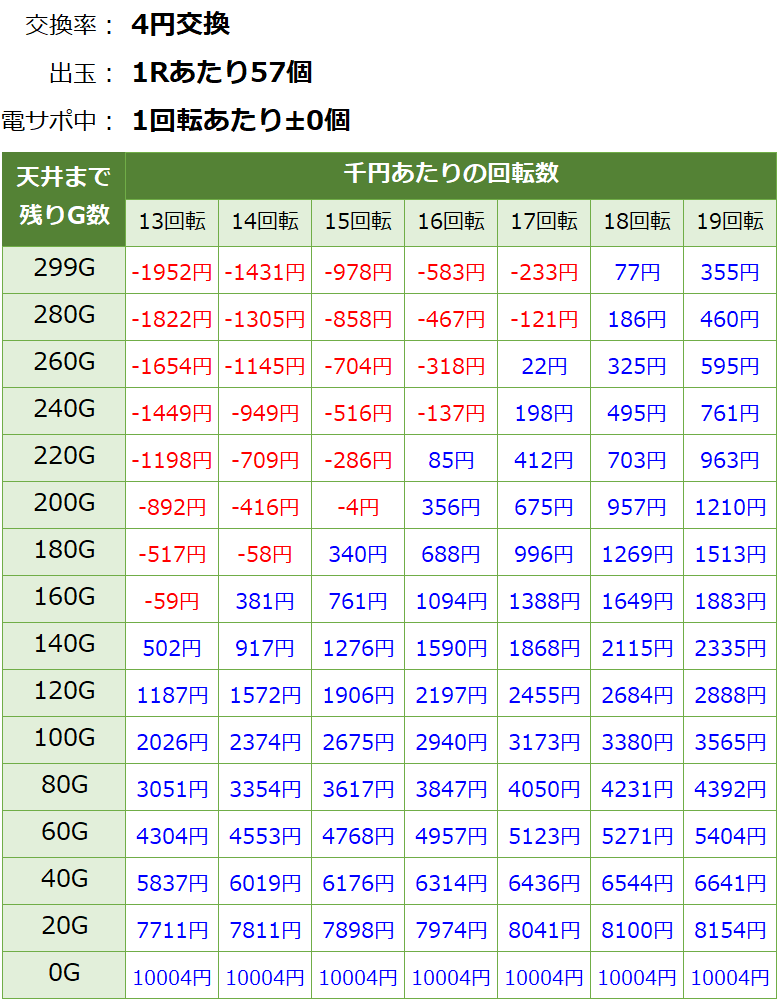 AKB48 桜 LIGHT ver.の遊タイム期待値表