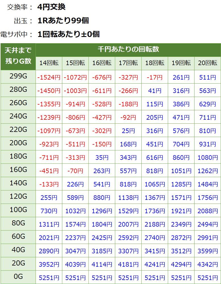 大海物語4スペシャル Withアグネス・ラムの遊タイム期待値表
