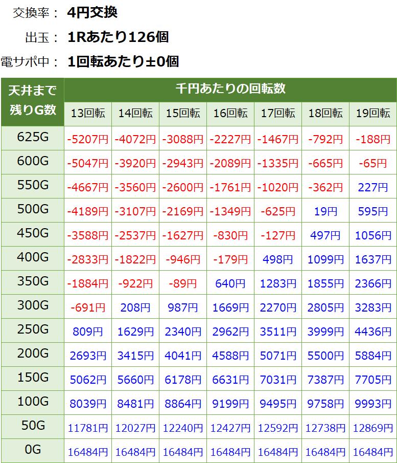 おそ松さんの頑張れ!ゴールデンロード625verの遊タイム期待値表