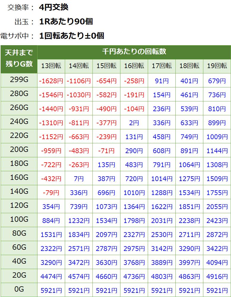 仮面ライダー GO-ON LIGHTの遊タイム期待値表