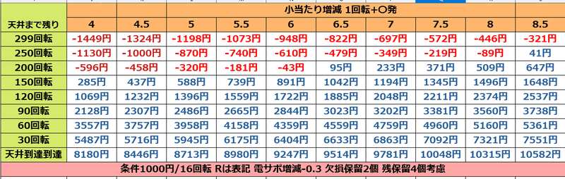 GANTZ:2 Sweetばーじょんの遊タイム期待値表