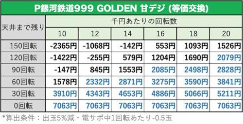 銀河鉄道999 GOLDENの遊タイム期待値表