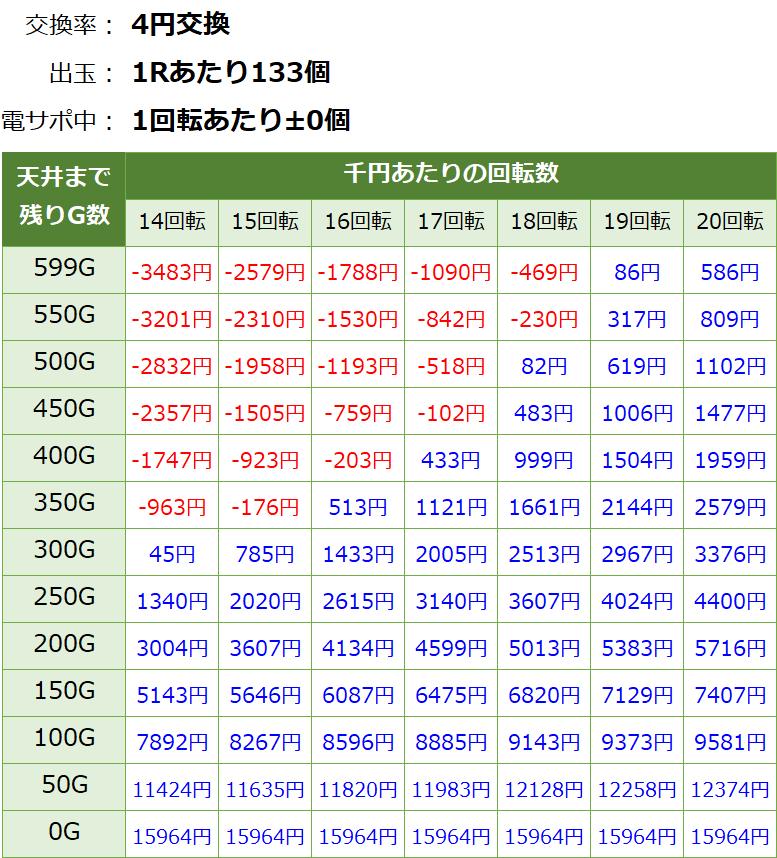 ギンギラパラダイス 夢幻カーニバル 199ver.の遊タイム期待値表