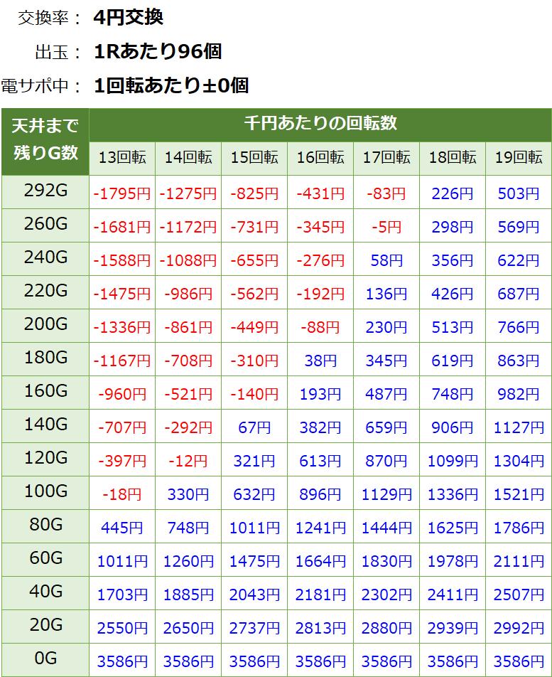 フィーバークィーン2の遊タイム期待値表