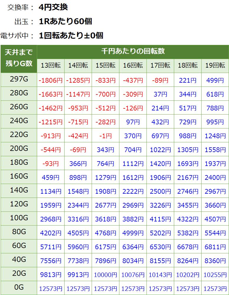 貞子vs伽椰子 頂上決戦の遊タイム期待値表