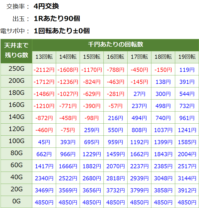 GⅠ優駿倶楽部 遊タイム付の遊タイム期待値表