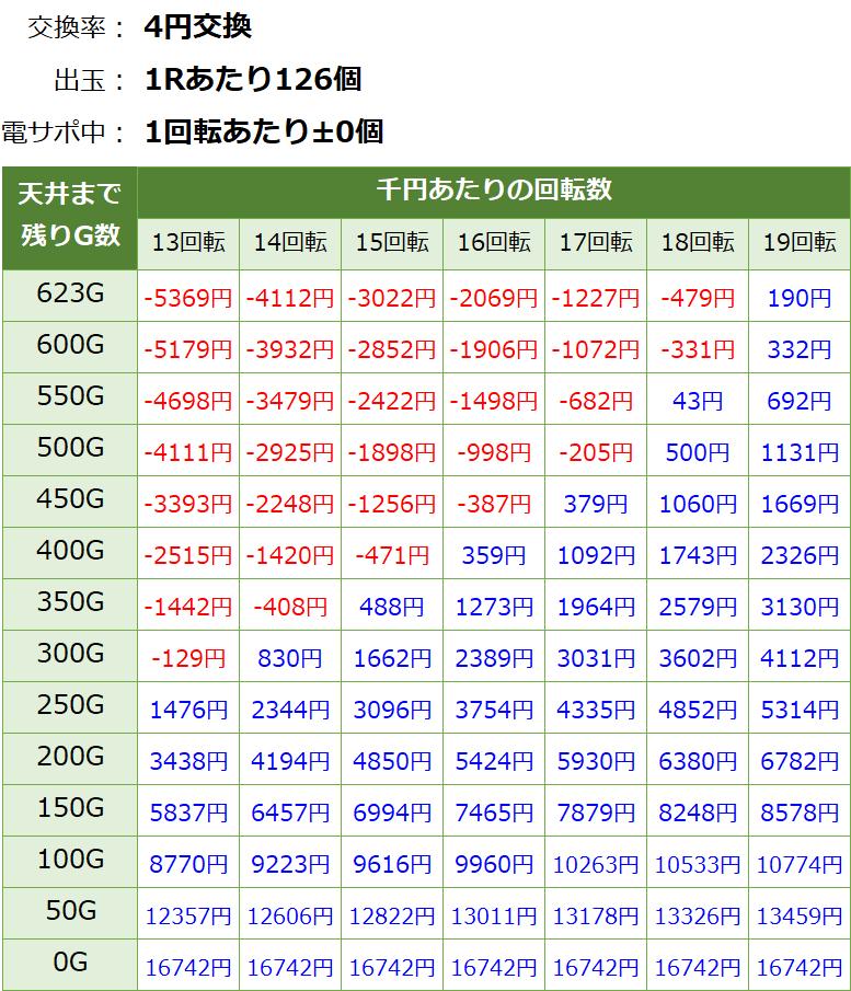 ジューシーハニー3の遊タイム期待値表