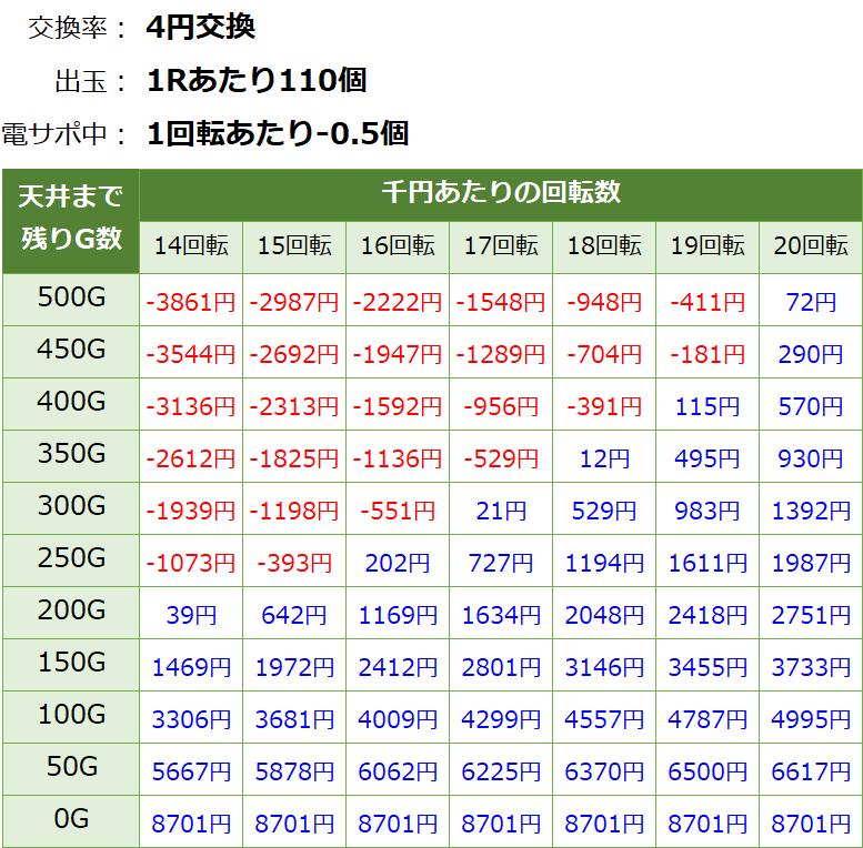 真花月2 夜桜バージョンの遊タイム期待値表