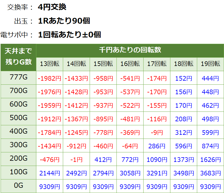 戦国乙女6 暁の関ヶ原 甘デジの遊タイム期待値表