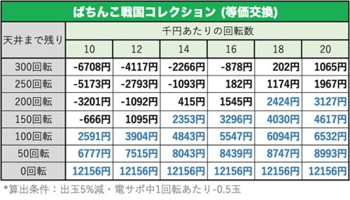 ぱちんこ戦国コレクションの遊タイム期待値表