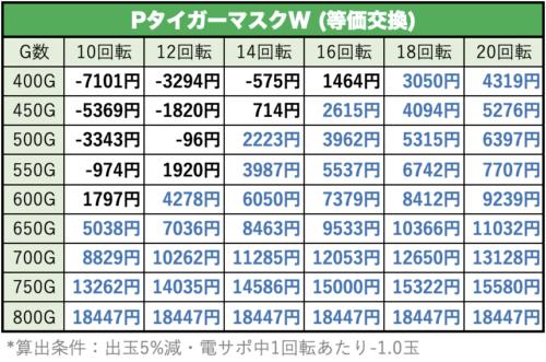 タイガーマスクWの遊タイム期待値表