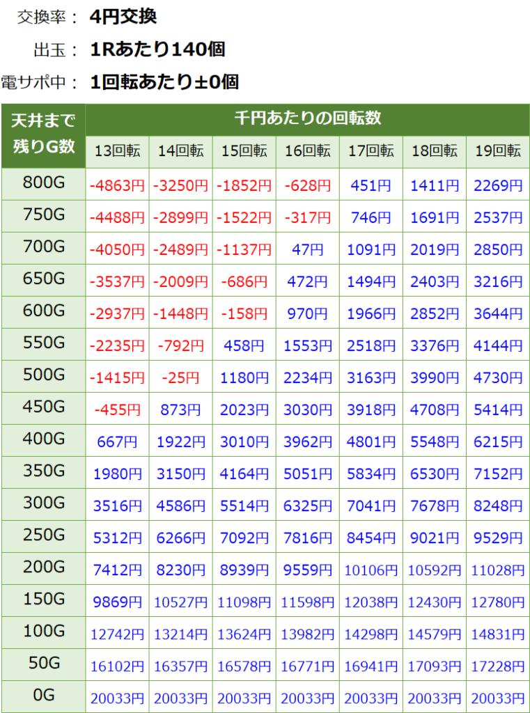 Pとある魔術の禁書目録の遊タイム期待値表