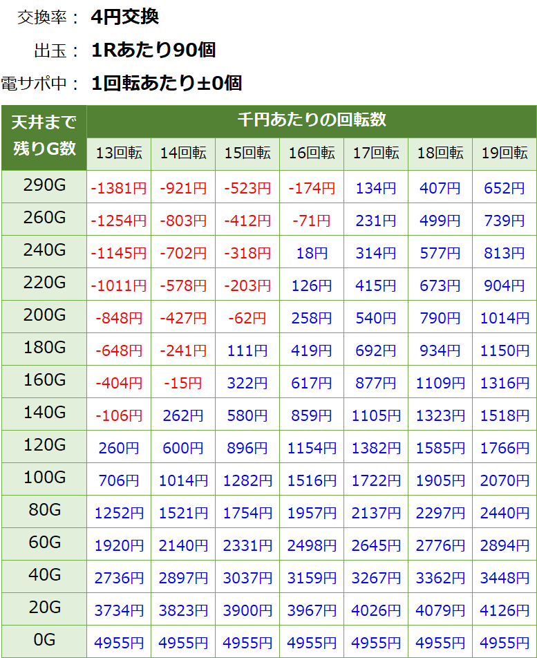 Pドラム海物語IN JAPANの遊タイム期待値表