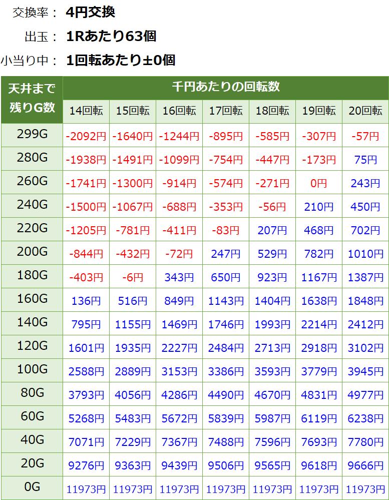 Pバジリスク~甲賀忍法帖~2 朧の章の遊タイム期待値表