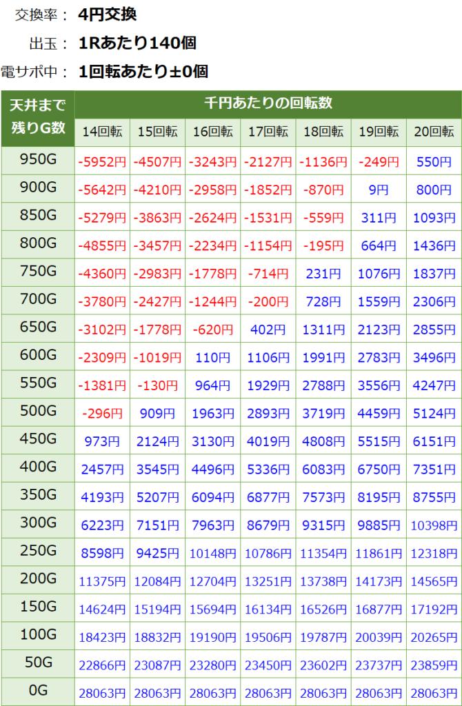 PパトラッシュV RED 319の遊タイム期待値表