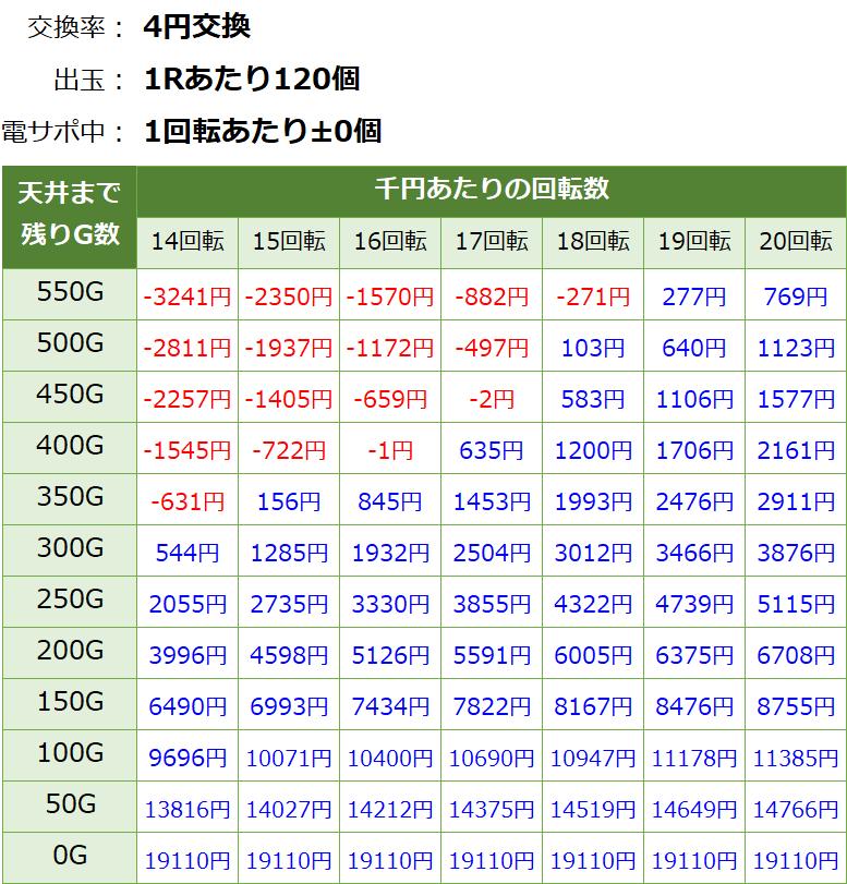 P花の慶次~蓮 199Ver.の遊タイム期待値表