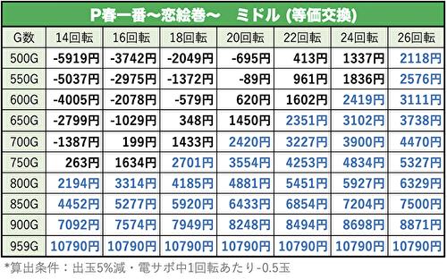 春一番〜恋絵巻〜ミドルの遊タイム期待値表