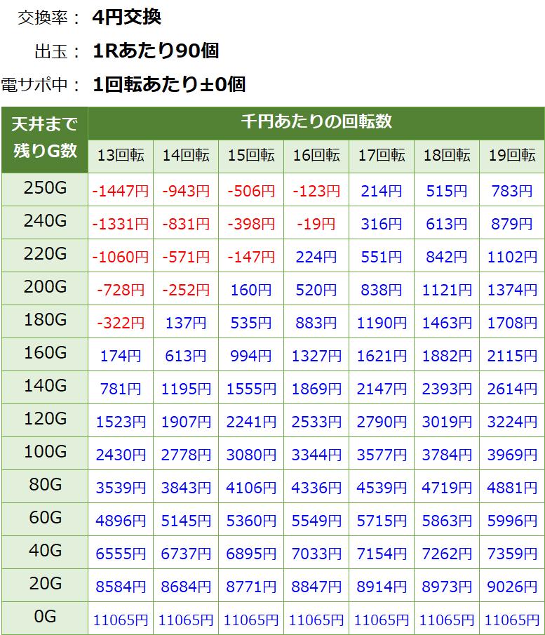 交響詩篇エウレカセブン HIーEVOLUTION ZERO(99Ver)の遊タイム期待値表