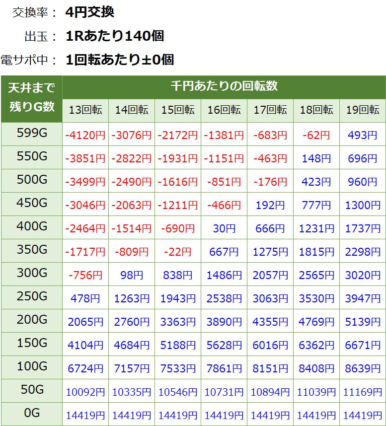 Pビッグドリーム2激神 199Ver.の遊タイム期待値表