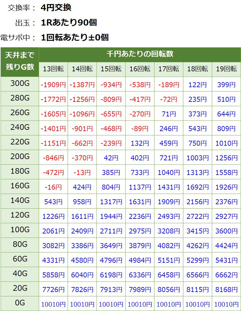 劇場版魔法少女まどか☆マギカ キュゥべえver.の遊タイム期待値表