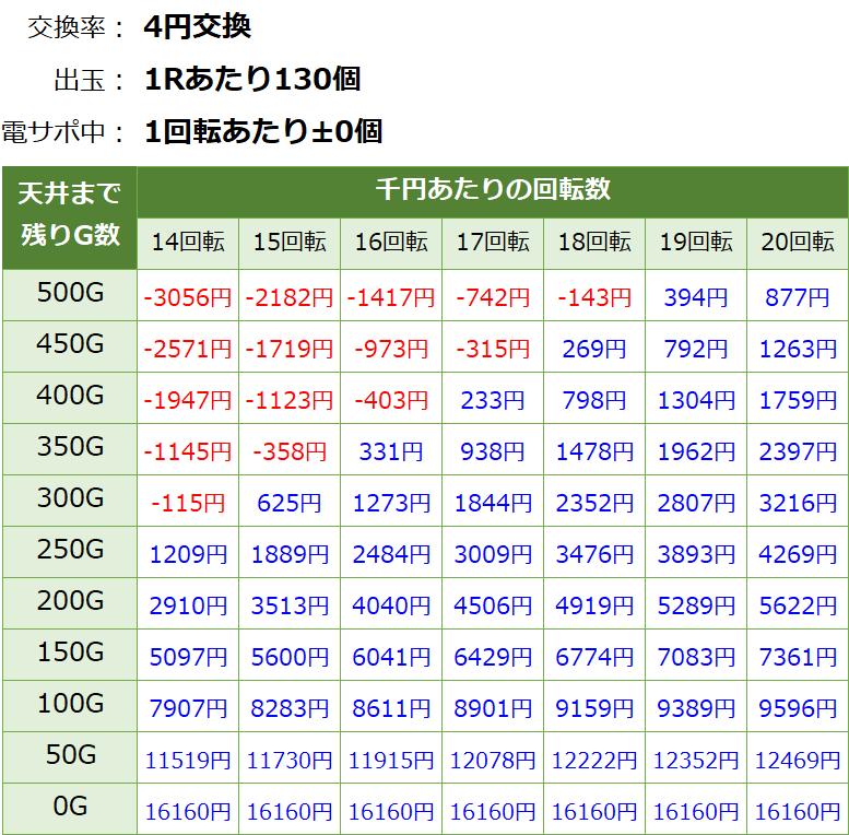 P モモキュンソードMCの遊タイム期待値表
