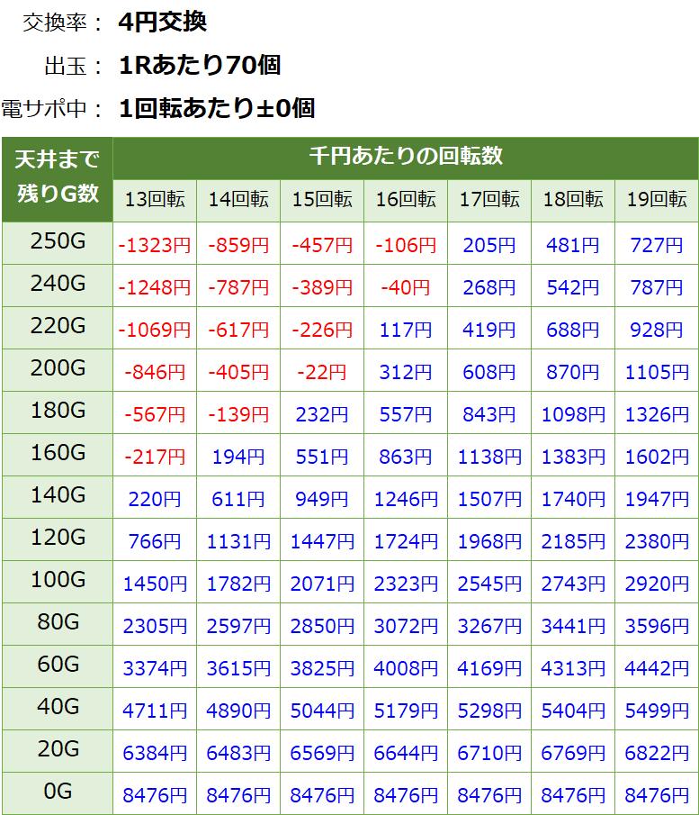 PモモキュンソードGC250Aの遊タイム期待値表