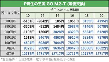 P野生の王国5 M-T YT800の遊タイム期待値表