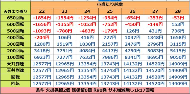 甲鉄城のカバネリ 219 Ver.の遊タイム期待値表