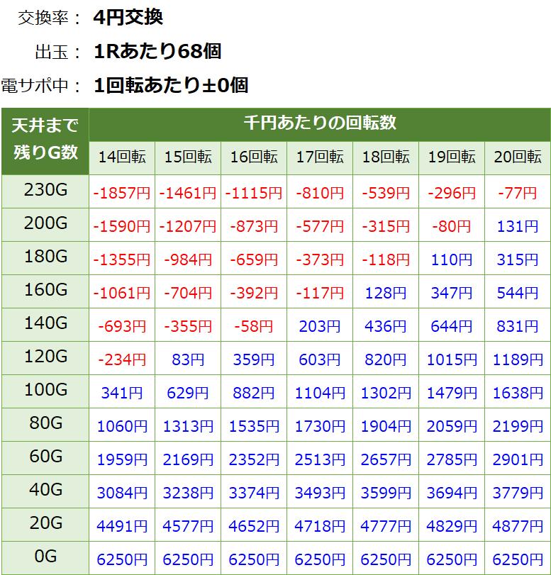 PAわんわんパラダイスV-GO ごらくverの遊タイム期待値表