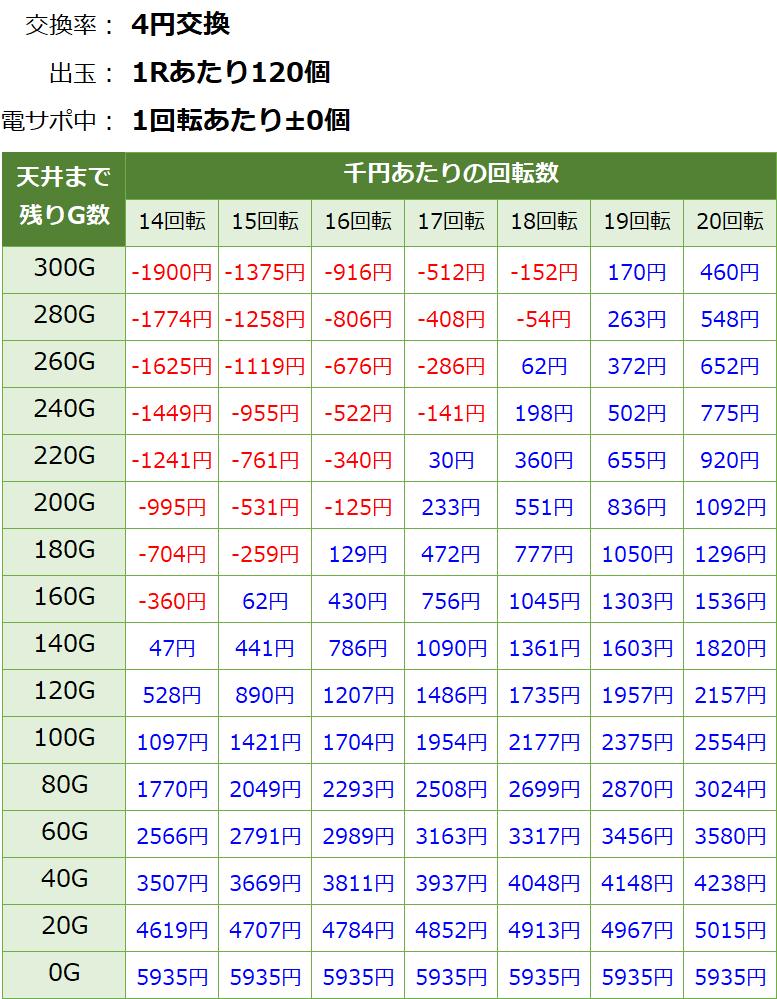 Pまわるん大海物語4SP RBAの遊タイム期待値表