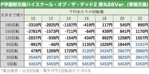 ハイスクール・オブ・ザ・デッド2 弾丸88Ver.の遊タイム期待値表