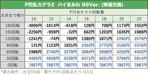 閃乱カグラ2 パイまみれ99Ver.の遊タイム期待値表