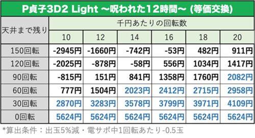 P貞子3D2 Light ~呪われた12時間~ラムクリ画像