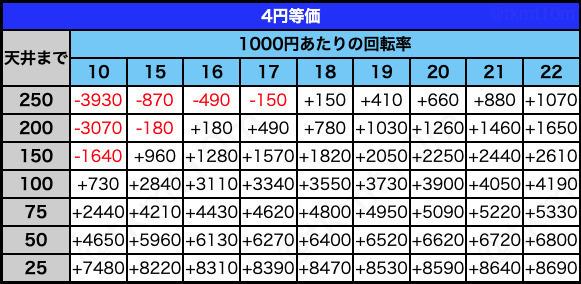 デジハネPA真・北斗無双 第2章 連撃Editionの遊タイム期待値表