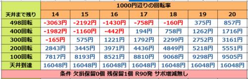 P DD北斗の拳2ついでに愛をとりもどせ!! ラオウ199Ver.の遊タイム期待値表