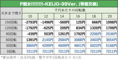 競女!!!!!!!!-KEIJO-99Ver.の遊タイム期待値表