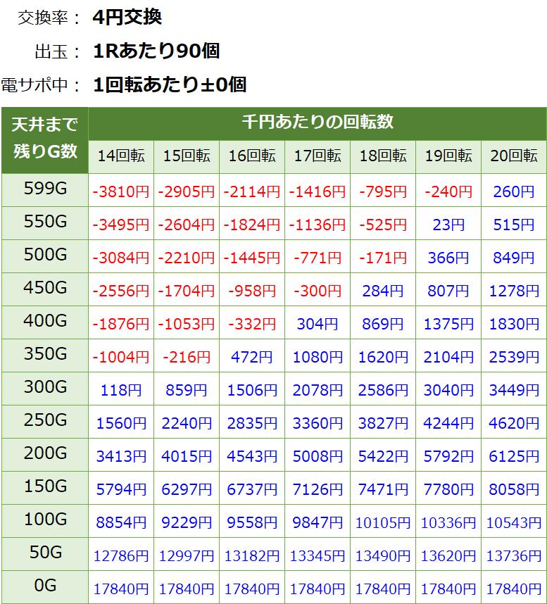 ゴルゴ13 疾風マシンガンver.の遊タイム期待値表