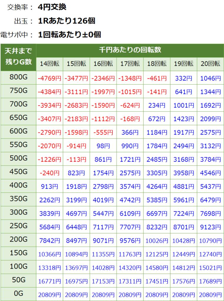 貞子3D2~呪われた12時間~の遊タイム期待値表