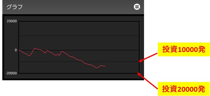 パチンコのスランプグラフ画像2